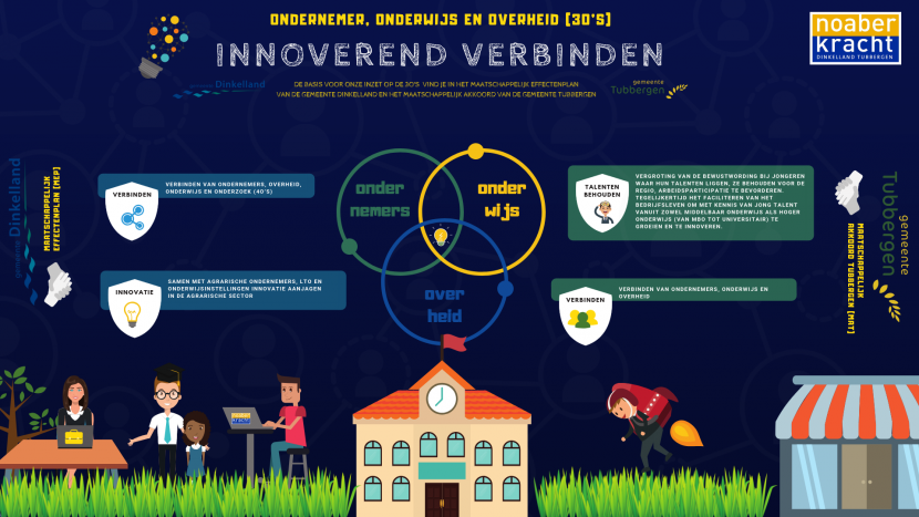 Infographic Innovatiemakelaar